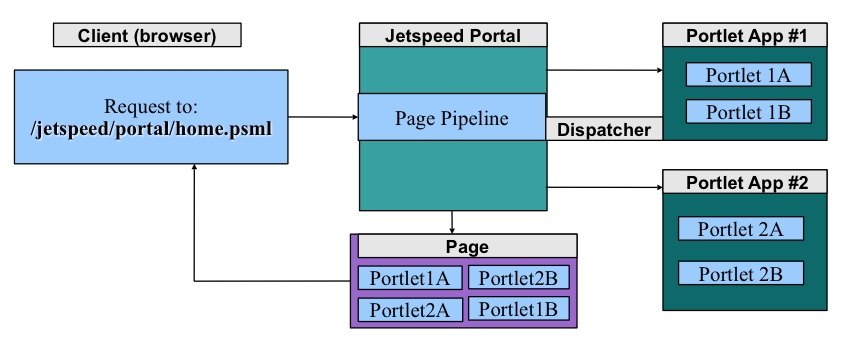 Jetspeed Deployers Guide - Apache Tomcat Overview