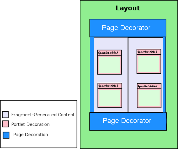 Jetspeed Developers Guide Layouts And Decorations