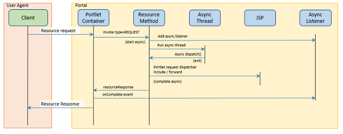 Pluto – Portlet API version 3 0 Overview